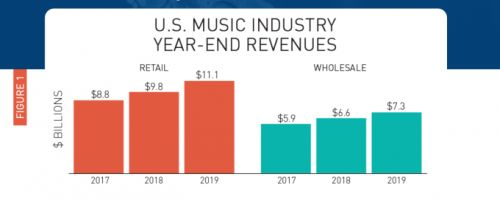 Streaming services accounted for nearly 80% of all music revenue in 2019