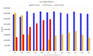 Las Vegas Visitor Authority for June: Convention Attendance N/A, Visitor Traffic Down 18% Compared to 2019