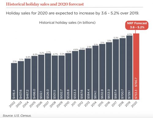 Despite pandemic, forecasts predict U.S. online holiday sales increase of 20%-30% or more