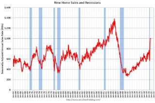 New Home Sales at 999,000 Annual Rate in October