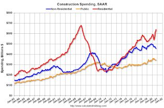 Construction Spending Increased 1.3% in October