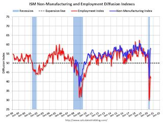ISM Services Index increased to 58.1% in July, Employment Index Declined
