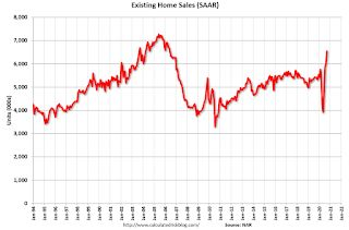 NAR: Existing-Home Sales Increased to 6.54 million in September