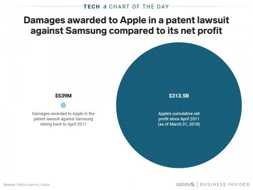 Apple won $539 million from Samsung in a patent lawsuit - an amount that's barely noticeable against Apple's net profits