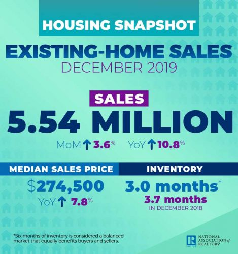 Existing-Home Sales Track Up 3.6 Percent