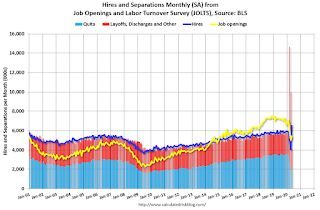 BLS: Job Openings increased to 5.4 Million in May