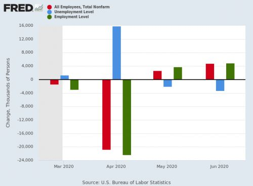 When initial claims, unemployment, and payroll employment clash