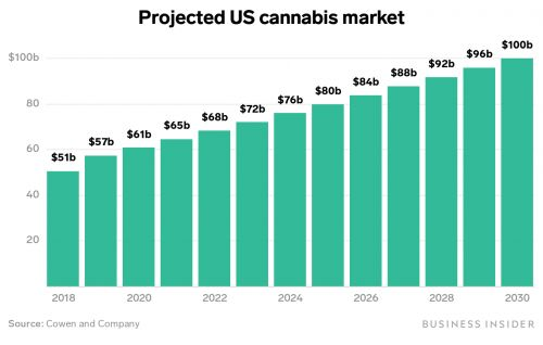 The legal cannabis industry could skyrocket to $100 billion in the US alone in a decade