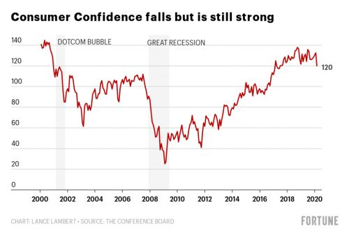 March consumer confidence plunge indicates 'a severe contraction rather than a temporary shock'