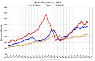 Construction Spending Decreased in April