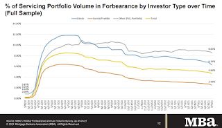 """MBA Survey: """"Share of Mortgage Loans in Forbearance Decreases to 4.66%"""""""