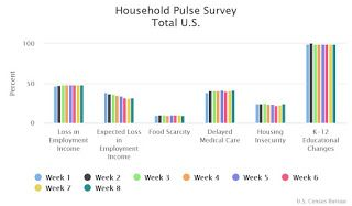 Census: Household Pulse Survey shows 32% of Households Expect Loss in Income; 24.5% Concerned about Housing