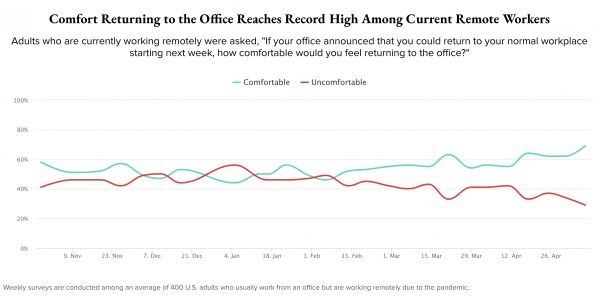 New polling reveals that the vast majority of US adults feel comfortable returning to the office, but the April jobs report shows how hard that will be