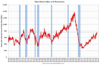 New Home Sales increase to 764,000 Annual Rate in January