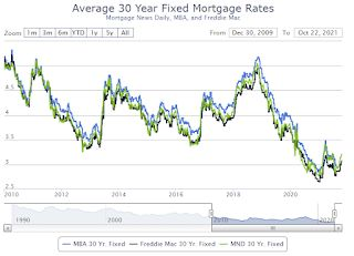 """30 Year Mortgage Rates """"Highest Since April"""" at 3.27%"""
