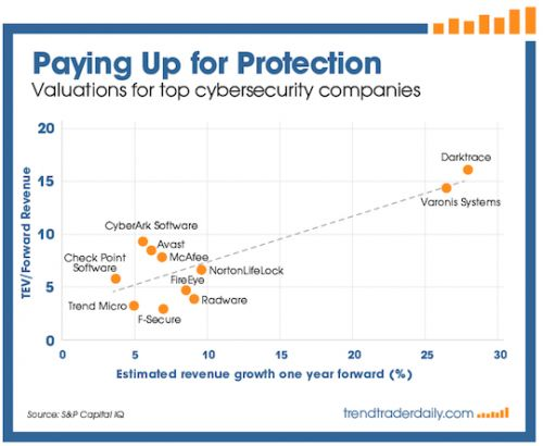 An Emerging Cyber Opportunity
