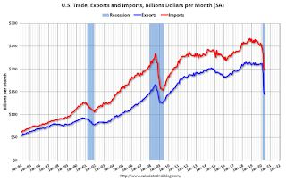 Trade Deficit increased to $54.6 Billion in May