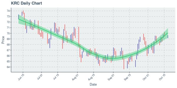Kilroy Realty Corp : Price Now Near $69.55; Daily Chart Shows An Uptrend on 50 Day Basis