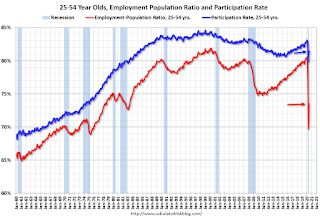Comments on June Employment Report