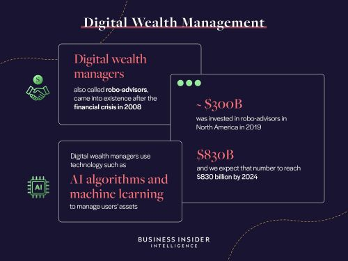 DIGITAL WEALTH MANAGEMENT: Leading robo-advisors have held onto consumer appetite amid the pandemic - here's what incumbents can learn from them to maintain their grasp on a $43 trillion market