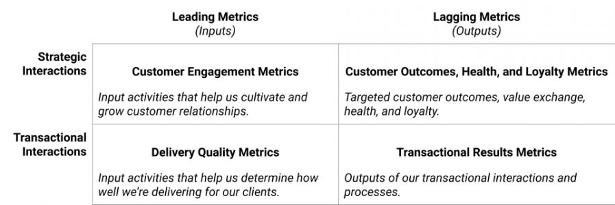 Measuring B2B CX In SaaS: What Are the Metrics That Matter?
