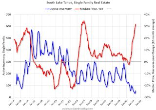 Second Home Market: South Lake Tahoe in April