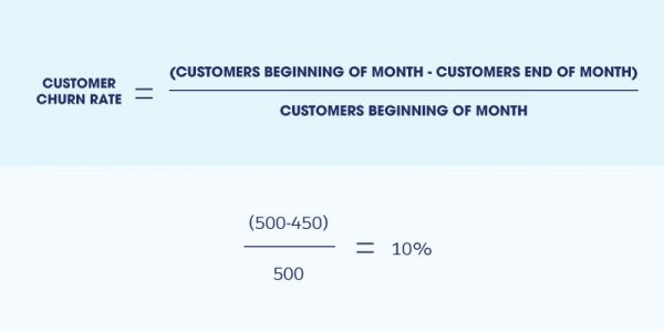 Your 3-Part Action Plan to Improve Customer Retention Today