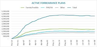 Black Knight: Number of Homeowners in COVID-19-Related Forbearance Plans Declined