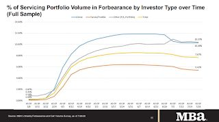 "MBA Survey: ""Share of Mortgage Loans in Forbearance Decreases to 7.67%"" of Portfolio Volume"