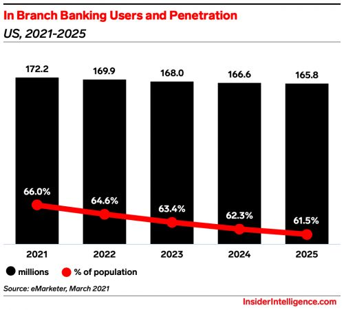 U.S. Bank tries hybrid branches as it adapts to rising digital channel usage