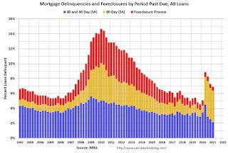 "MBA: ""Mortgage Delinquencies Decrease in the First Quarter of 2021"""