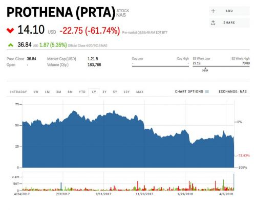 A biotech company's farthest-along drug just failed a key trial - and the stock is plummeting