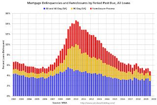 "MBA: ""Mortgage Delinquencies Fall to Lowest Level in Nearly 25 Years"""