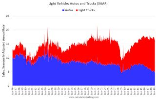 The Changing Mix of Light Vehicle Sales
