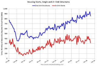 Housing Starts decreased to 1.173 Million Annual Rate in June