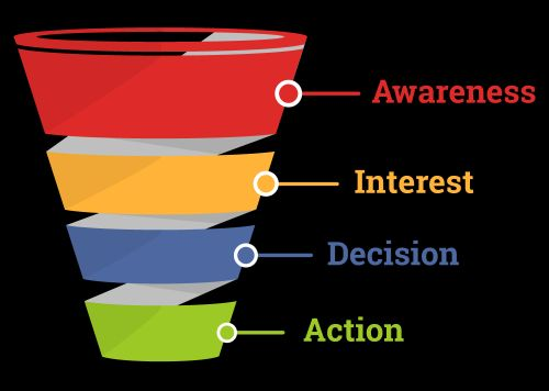 How to Build a High-Quality Marketing Funnel
