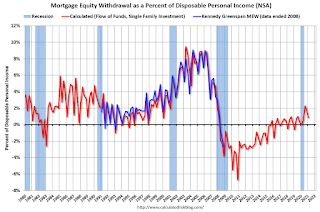 Mortgage Equity Withdrawal in Q1 2021