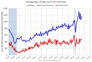 Housing Starts increased to 1.643 Million Annual Rate in June