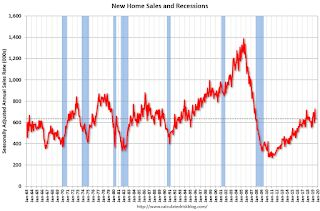 New Home Sales decreased to 635,000 Annual Rate in July, Sales in June revised up to New Cycle High