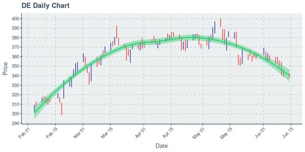 Deere & Co : Price Now Near $338.47; Daily Chart Shows Downtrend on 50 Day Basis