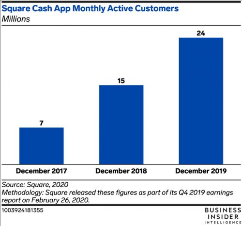 Square's Cash App user base surges to a massive 24 million monthly active customers