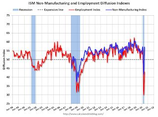 ISM Non-Manufacturing Index increased to 57.1% in June
