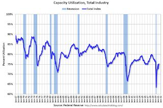 Industrial Production Increased 0.8 Percent in May