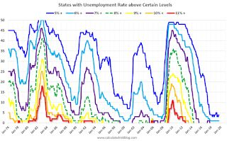 BLS: August Unemployment rates at New Series Lows in Alabama, Alaska, Illinois, Maine and New Jersey