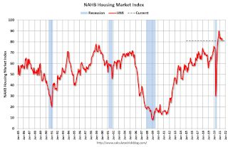 NAHB: Builder Confidence Declined to 81 in May