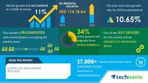 Analysis on Impact of COVID-19-Deli Meat Market Segmented by Product and Geographic Landscape, Region, Size, Outlook, Share and Forecast, 2019-2023 | Technavio