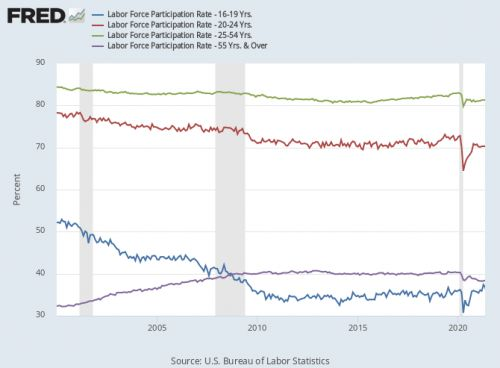 The health of labor markets post-pandemic: The supply perspective