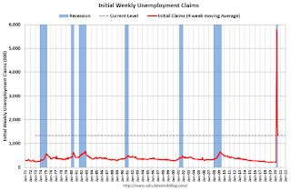 Weekly Initial Unemployment Claims decrease to 1,186,000