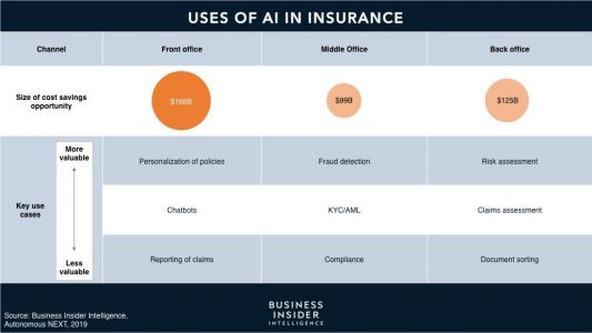 THE AI IN INSURANCE REPORT: How forward-thinking insurers are using AI to slash costs and boost customer satisfaction as disruption looms