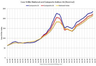 Case-Shiller: National House Price Index increased 4.4% year-over-year in March